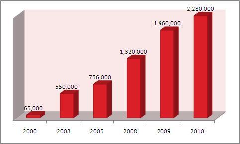 Crecimiento de los usuarios de Internet en Guatemala, 2000 a 2010