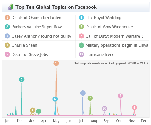 Resumen de lo más relevante en Twitter, Google y Facebook durante en 2011