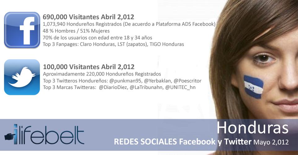 Estadísticas de Internet y redes sociales en Honduras 2,012