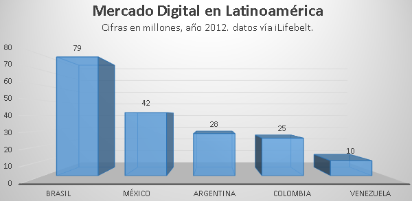 Mercados Digitales en Latinoamérica