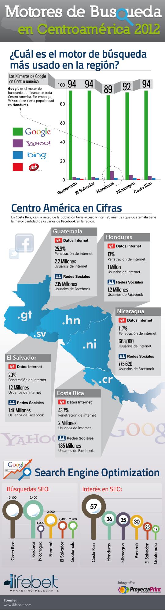 Infografía de los motores de búsqueda en Centroamérica