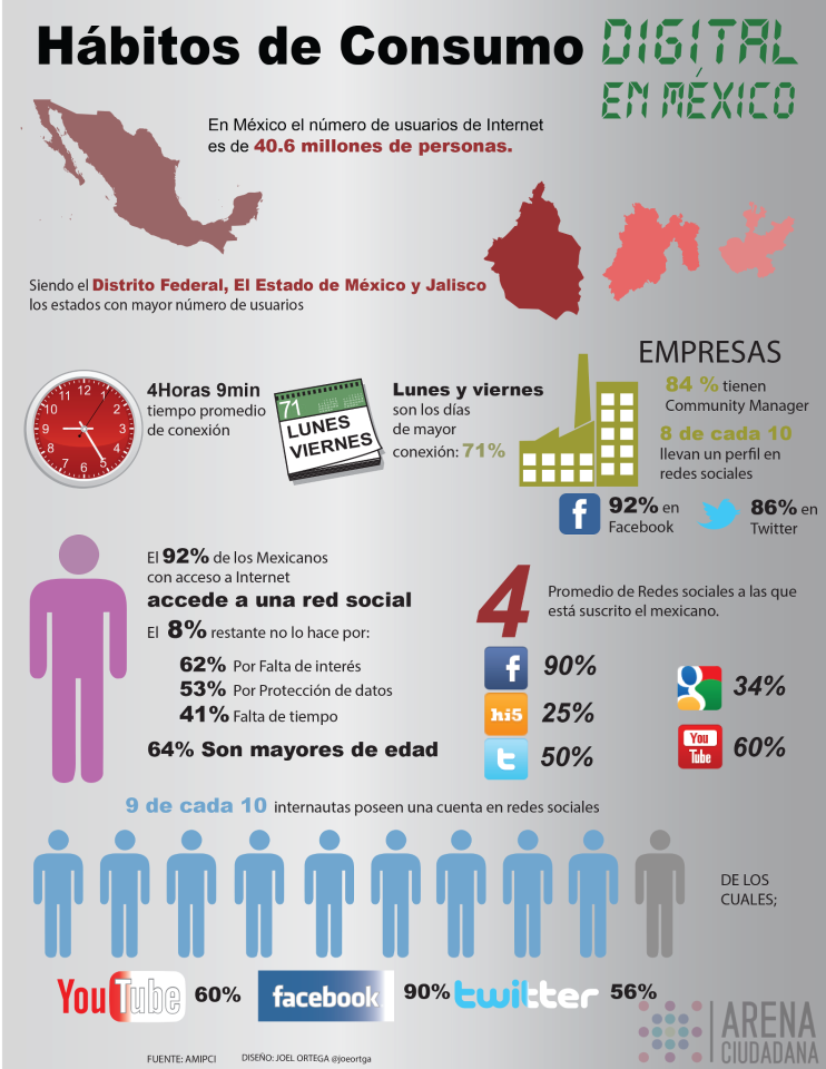 uso-internet-mexico-2013-2