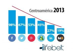 Usuarios de Redes Sociales en Centroamérica 2013