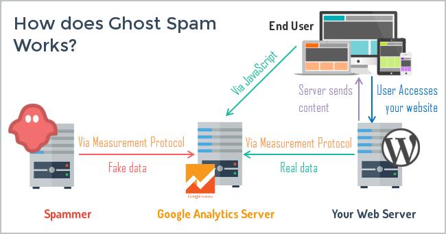 Measurement-Protocol-Referrer-Spam-Google-Analytics