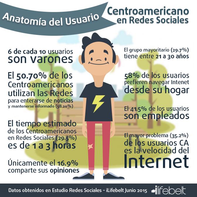 usuario-centroamericano-ilifebelt