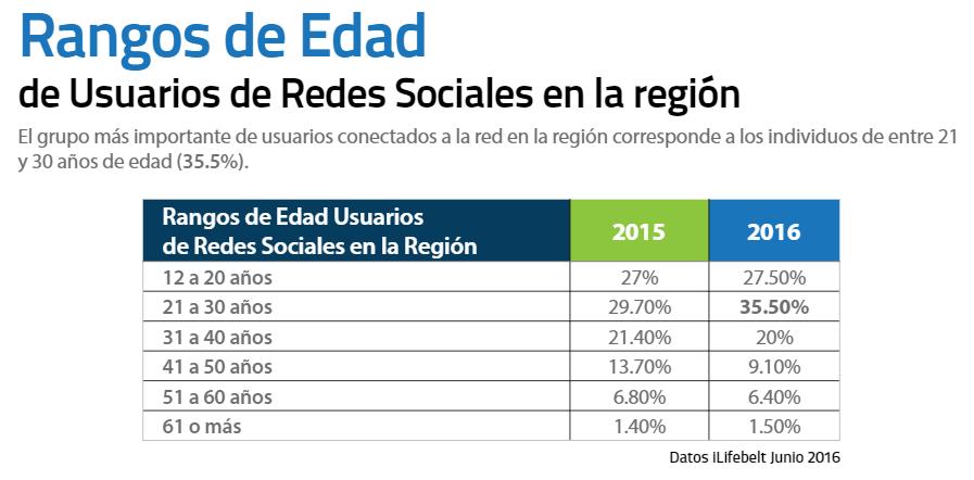 Redes Sociales en Guatemala