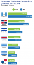 usuarios de FB de Centroamérica y el Caribe 2015 vs 2016