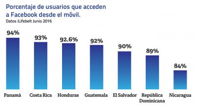 Porcentaje de usuarios que acceden a facebook desde el movil