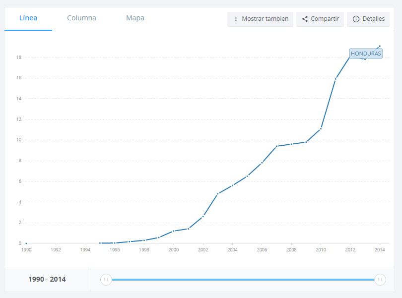 usuarios-de-internet-por-cada-100-personas-data