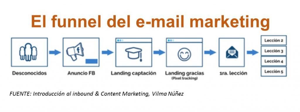 funnel-del-email-marketing