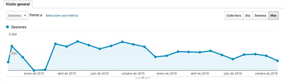 Con Analytics es fácil ver que la estrategia del sitio de esta captura no va muy bien (es mi blog personal... ).