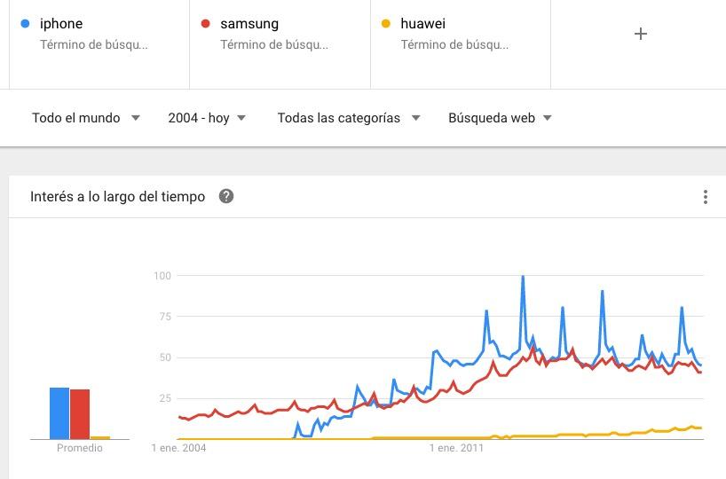 Volumen de búsquedas de 2004 a 2017 en comparativas de iPhone, Samsung y Huawei. Datos de Google Trends.
