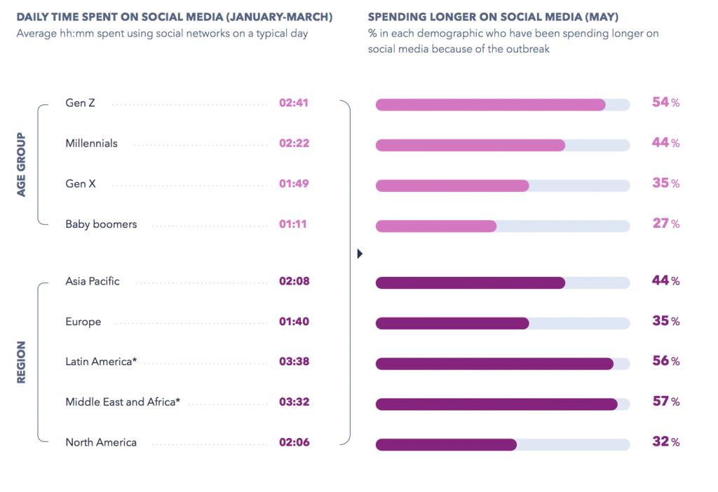 GlobalWebIndex daily time spent on social media