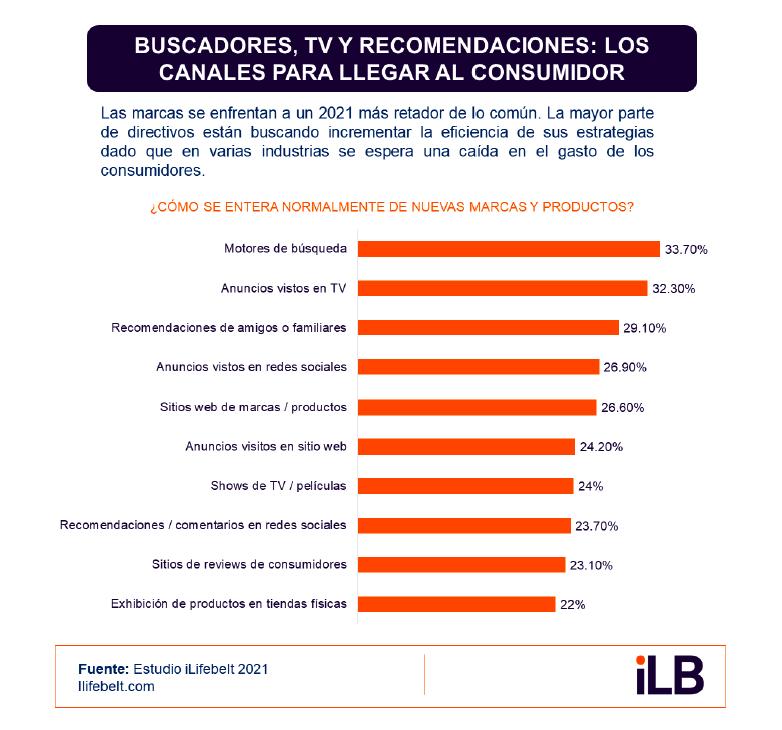 Uso de buscadores en los países de Centroamérica, México y Panamá