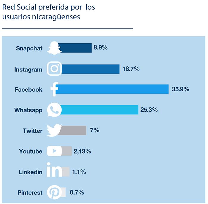 Hábitos de los Nicaragüenses en Internet