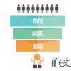 Contenidos ToFu MoFu y BoFu