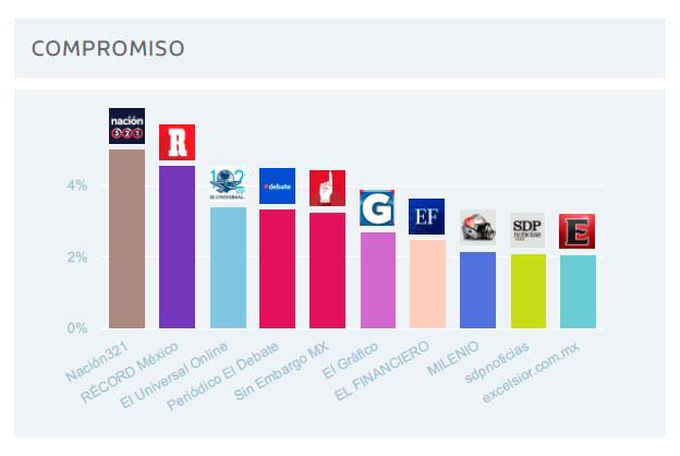 periódicos digitales de México