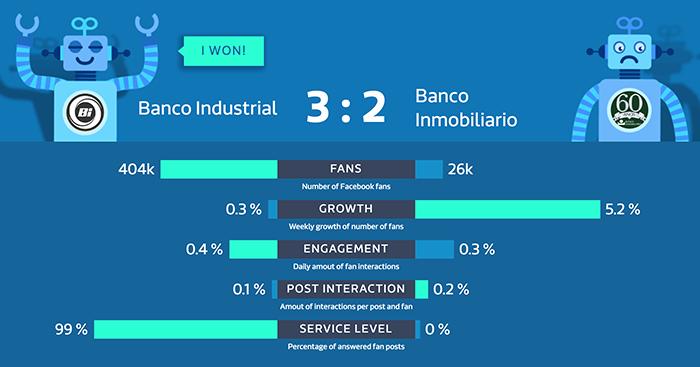 redes sociales de los bancos de Guatemala
