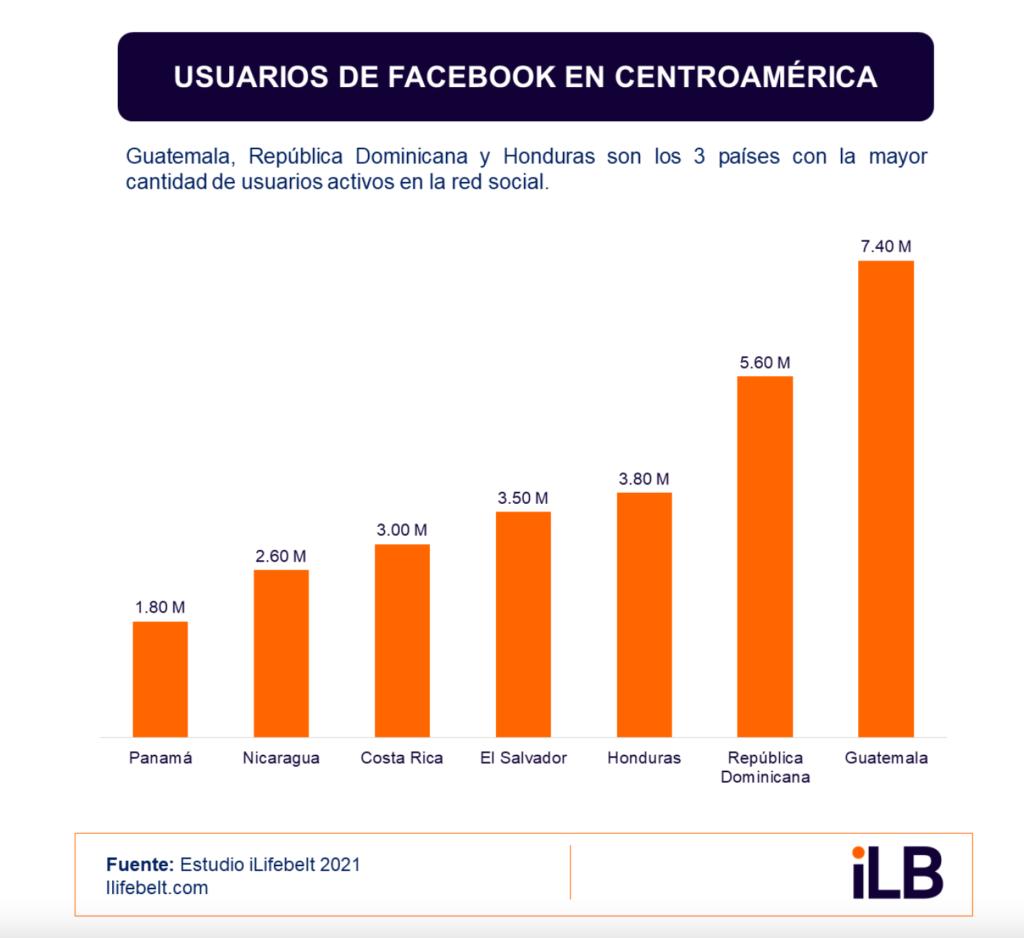 Uso de Facebook en Guatemala, El Salvador, Honduras, Nicaragua, Costa Rica y Panamá