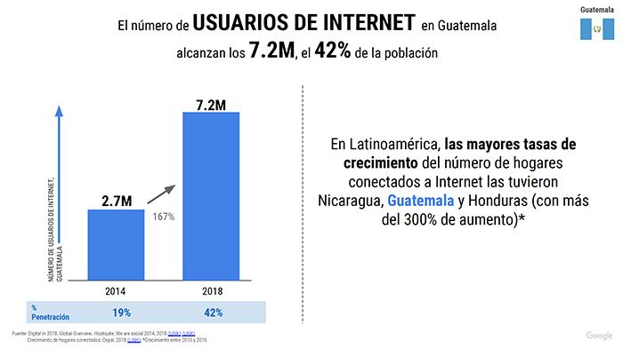 estrategias digitales que serán tendencia en 2019 en Guatemala