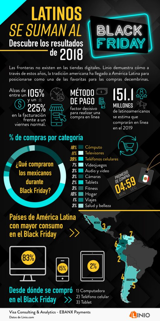 Black Friday en Latinoamérica