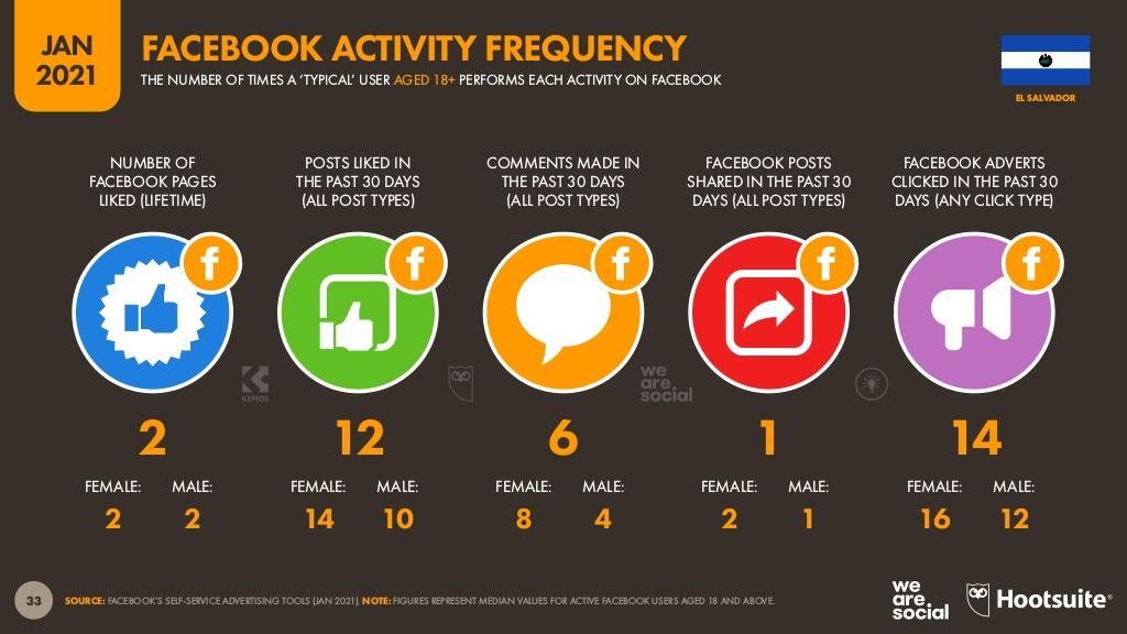 actividades de los usuarios de Facebook en El Salvador