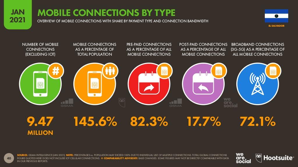conexiones móviles en El Salvador