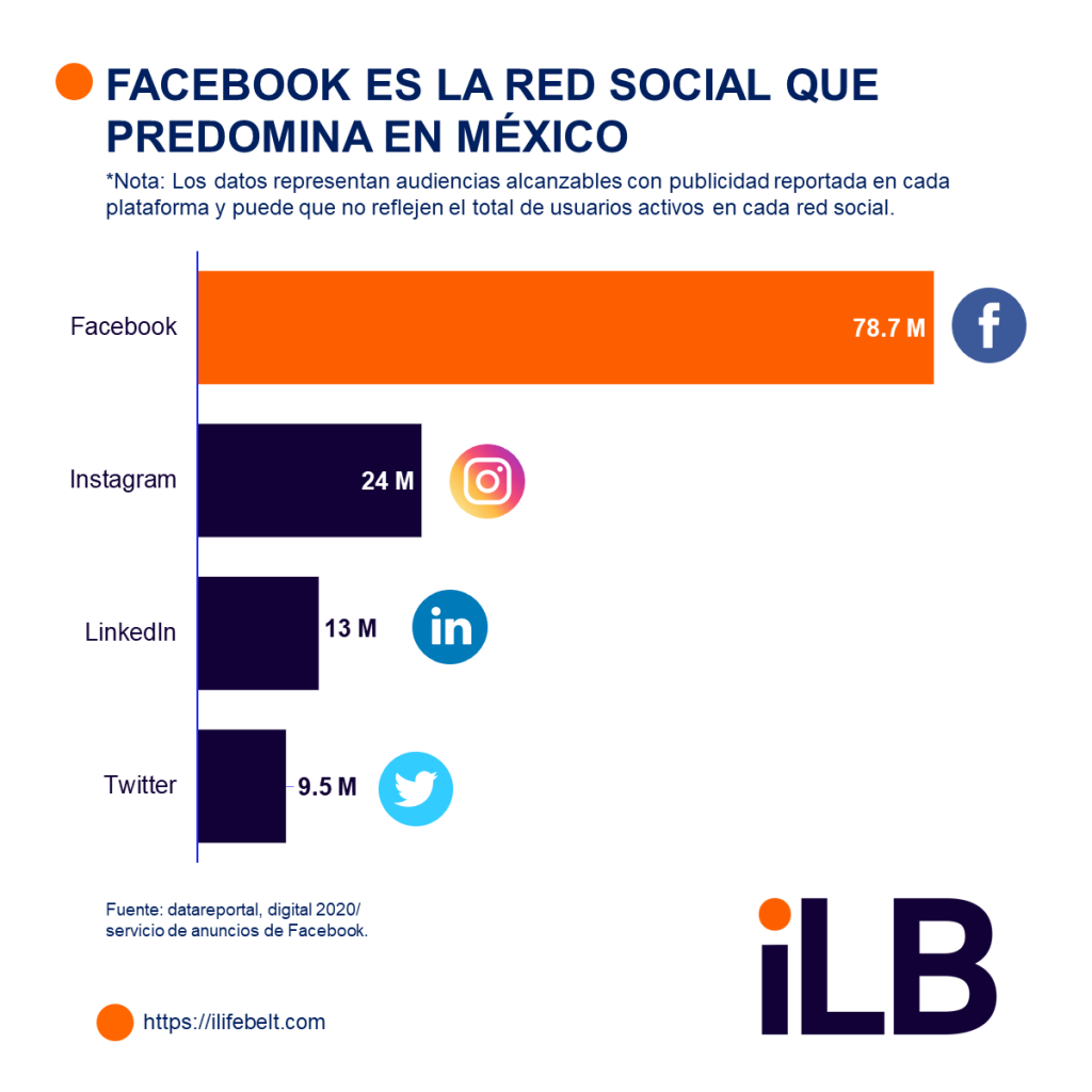 ABC:MX informe digital de México 2020