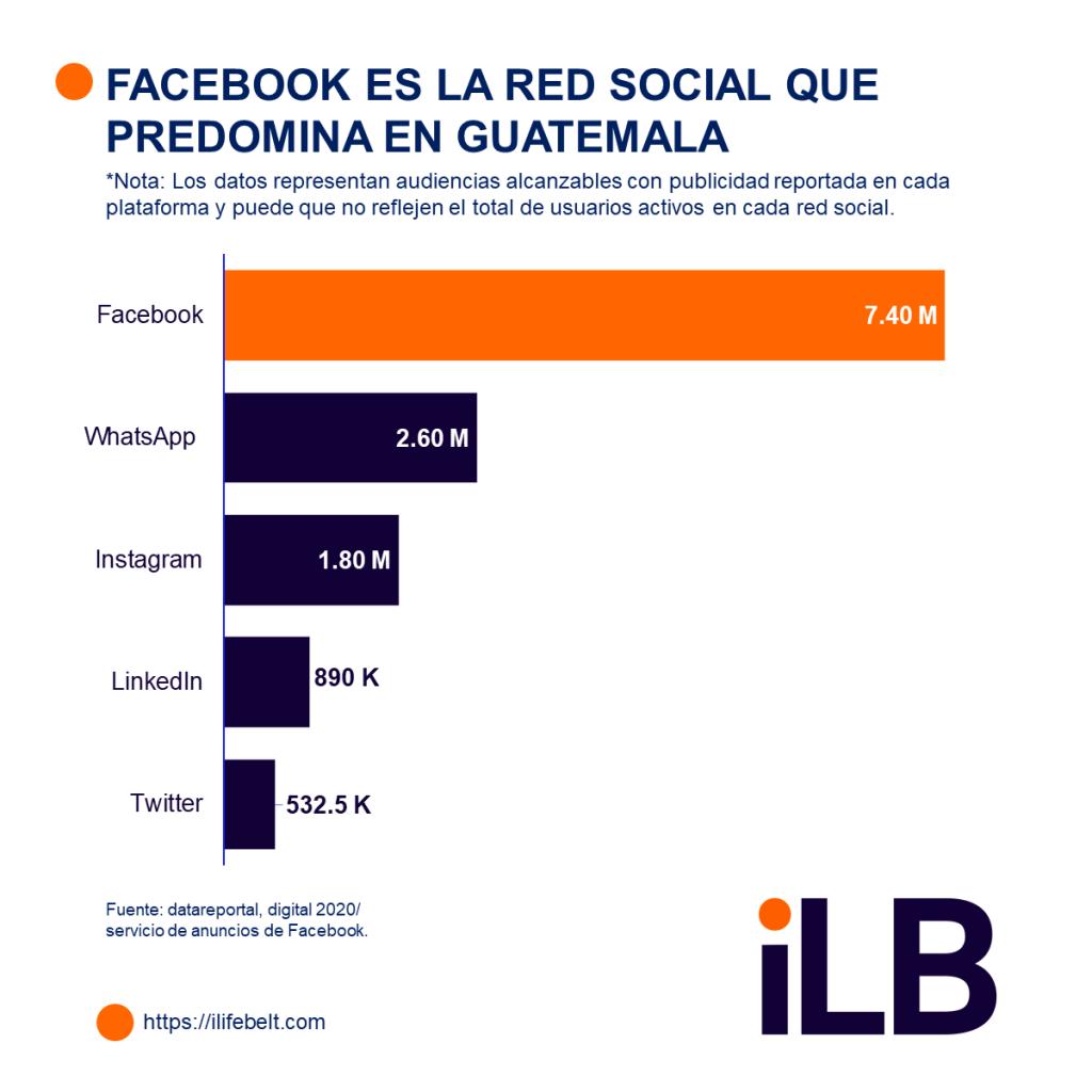 redes sociales más utilizadas en guatemala