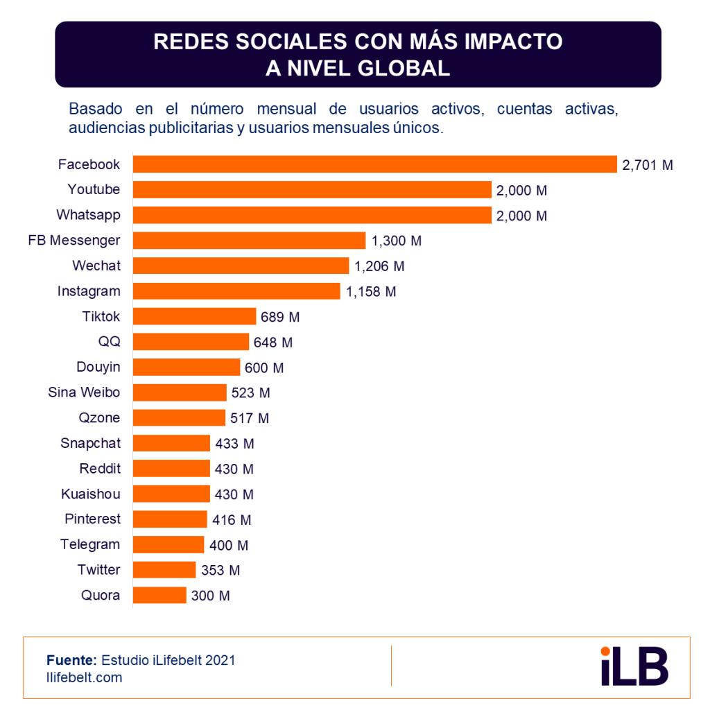 Redes sociales más utilizadas en el mundo