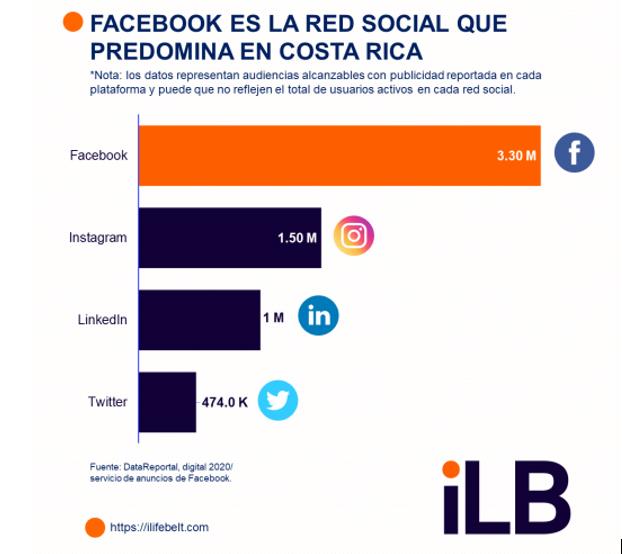 redes sociales más utilizadas en Costa Rica