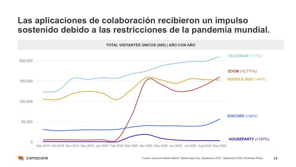 Impulso de las aplicaciones de colaboración a nivel mundial tras la pandemia