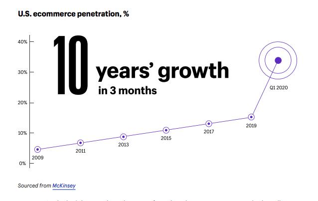 Ecommerce en USA: 10 años de crecimiento en 3 meses