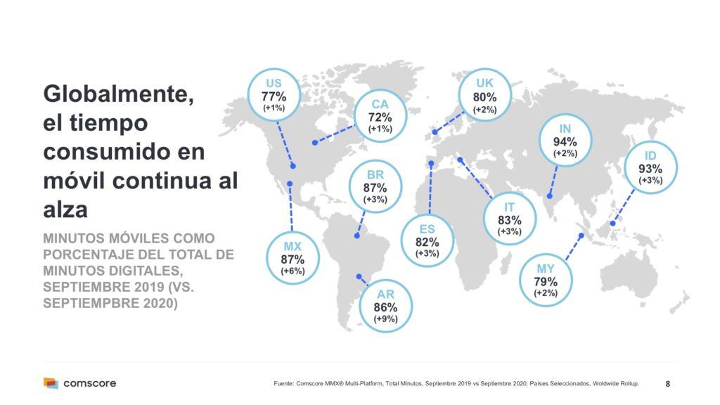 Tiempo consumido en móvil a nivel mundial