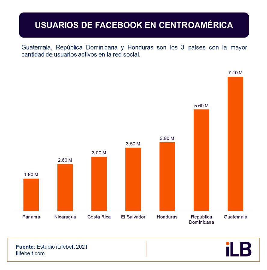 Usuarios de Facebook en Centroamérica